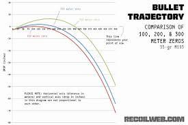 44 Studious Bullet Balistic Chart