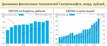 Газпромнефть акции sibn форум цена акций котировки  Подробнее в Телеграм канале mmi t me russianmacro
