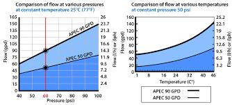 ro membrane flow chart