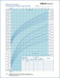 birth to 36 months boys chart for length and weight for age percentiles