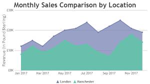 Jquery Charts Graphs Canvasjs