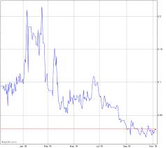 True Nature Holding Inc Stock Chart Tnty