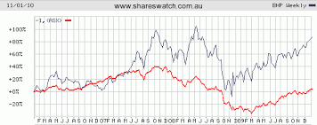 Is The Bhp Billiton Share Price Telling Us Something