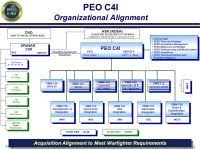 Peo C4i Org Chart 2018 Peo Iws Org Chart 2018 Ppt