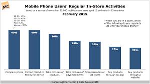 Gfk Mobile Phone Users Regular In Store Activities Feb2015