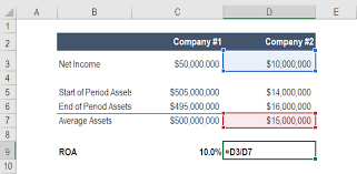 Company S Net Worth Return On Assets Roa Formula Calculation And Examples