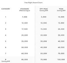 Spg Points Redemption Chart Marriotts Negative Award Chart Changes Delayed And