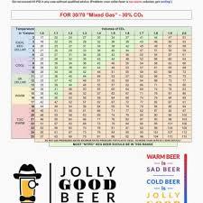 16 Specific Co2 Pressure Chart