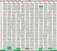 Kerala Lottery 2012 Chart