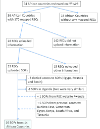 Flowchart Summarizing The Collection Of Standard Operating