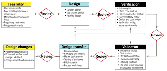 Flow Charts In System Analysis And Design
