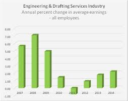 architectural engineering salary. Mechanical Engineering Salary 2014 Architectural