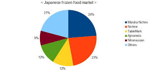 Frozen Food Market Was About 30 Increase As Compared With 2000