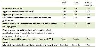 Will Vs Trust Chart Living Trust Vs Will Estate Director Create A Thorough