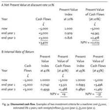 Dicounted Cashflow Discounted Cash Flow Financial Definition Of Discounted Cash Flow
