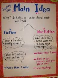 Mrs Brauns 2nd Grade Class Search Results For Main Idea