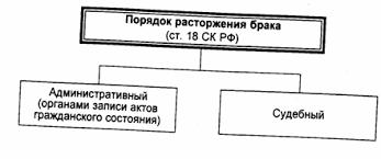 Прекращение брака по российскому и зарубежному законодательству диплом что прекращение брака по российскому и зарубежному законодательству диплом вот два