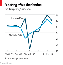 Fannie Mae Mortgage Rates Chart Fannie Mae And Freddie Mac Never Been Better The Economist