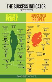 Successful Vs Unsuccessful People Sports Motivation Quotes Stunning Sports Success Motivations