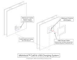 iwalldock™ cat5 6 usb adapter iwalldock Cat5 Connector Wiring Diagram provides fast charging up to 328 feet over standard cat5 or cat6 cabling the perfect way to keep ipad charged when docked in the iwalldock