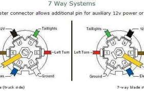 7 way connector wiring diagram 7 pin trailer wiring diagram with 7 Way Connector Diagram trailer wiring 7 pin diagram ireleast readingrat net 7 way connector wiring diagram trailer 7 pin 7 way trailer connector diagram
