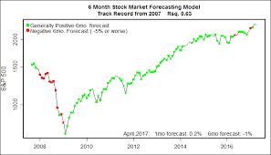 Stock Market Chart Last 6 Months Six Month Stock Market Forecast Stock Market Forecast April