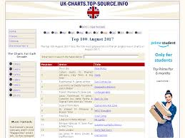 Music Uk Charts Top 100 Www Uk Charts Top Source Info Uk Music Charts