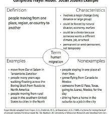 Frayer Model Examples Social Studies Frayer Model Template For Social Studies Template Sumo