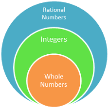 Rational Numbers Venn Diagram Worksheet 6 2 A