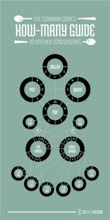 How Many Teaspoons In A Tablespoon Conversion Chart Glamour