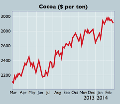 Chart Of The Week Expect A Cocoa Crunch Moneyweek
