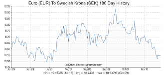 122 Eur Euro Eur To Swedish Krona Sek Currency Rates