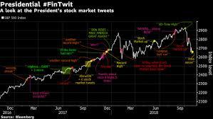 President Fintwit Trumps Stock Market Tweets In One Chart