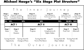 Screenplay Structure Chart Plot Structure Using A Timeline Template Of The 6 Stages Of