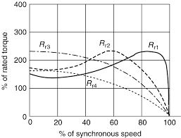 effect of varying rotor resistance on the induction motor torque sd curve