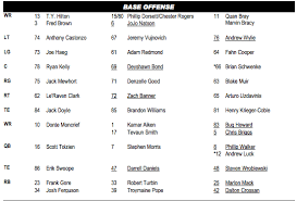 indy colts depth chart colts release first unofficial depth chart blue hq media