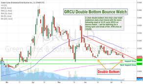 Grcu Stock Chart Grcu Stock Price And Chart Otc Grcu Tradingview