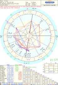 How To Read A Progressed Chart Birth Progressed And Transits All At Once In An Astrology
