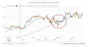 Anystock Stock And Financial Js Charts 8 4 2 Anychart