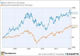 Does Exxonmobil Corporations Dividend Have Room To Grow
