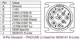 the most frequently used hardware parameters for j1939 network j1939 9pindeutsch paccar