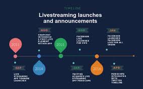 Online Timeline Creator Free Free Timeline Maker Timeline Creator Visme