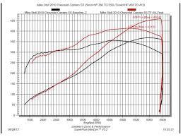 Dyno Video 2010 Camaro Ss Trick Flow Ls3 Top End Kit