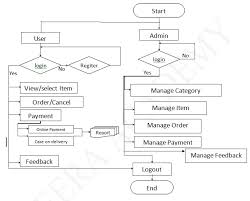 Flow Chart System System Flow Diagram For Online Shopping System