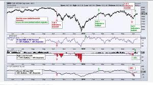 Stock Charts With Indicators Stockcharts Com On Vimeo
