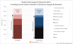 The Great Physical Gold Supply Demand Illusion Koos Jansen