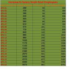 Basic Pay Chart 2018 Pakistan Annual Increment 2019 Salary Increase All Govt Employees