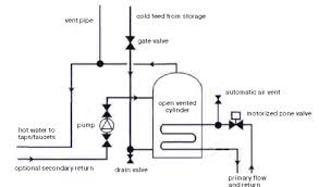 hot water cylinder installation diagram hot image open vented cylinders hot water storage on hot water cylinder installation diagram