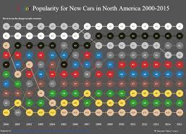Figure 1 Matt Chambers Car Color Popularity Bump Chart