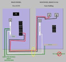 crude diagram for installing a sub panel in the same structure as Sub Panel Breaker Box Wiring Diagram crude diagram for installing a sub panel in the same structure as your main panel Basic Electrical Wiring Breaker Box